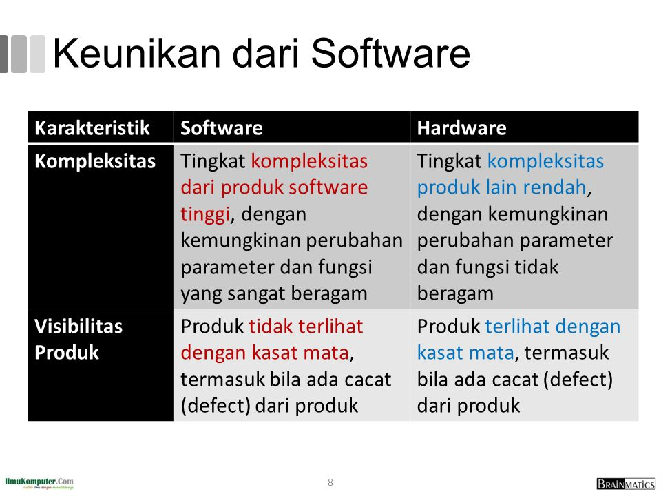 Sofware Quality Software quality is (IEEE, 1991) : 1.The degree to which a system, component, or process meets specified requirements 2.The degree to which a system, component, or process meets customer or user needs or expectations Software quality measures how well software is designed (quality of design), and how well the software conforms to that design (quality of conformance) (Pressman, 2014) Quality means conformance to requirements (Crosby, 1979) 19