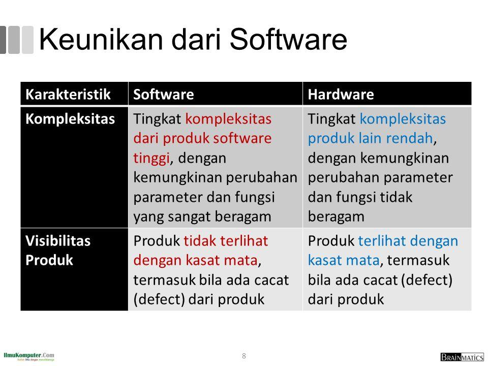 Keunikan dari Software KarakteristikSoftwareHardware KompleksitasTingkat kompleksitas dari produk software tinggi, dengan kemungkinan perubahan parame