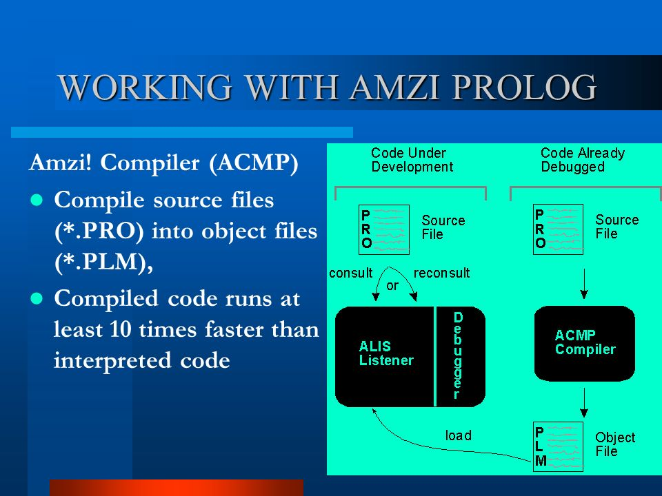WORKING WITH AMZI PROLOG Amzi! Compiler (ACMP) Compile source files (*.PRO) into object files (*.PLM), Compiled code runs at least 10 times faster tha