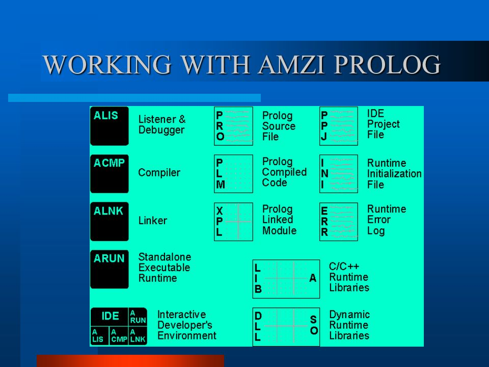 WORKING WITH AMZI PROLOG