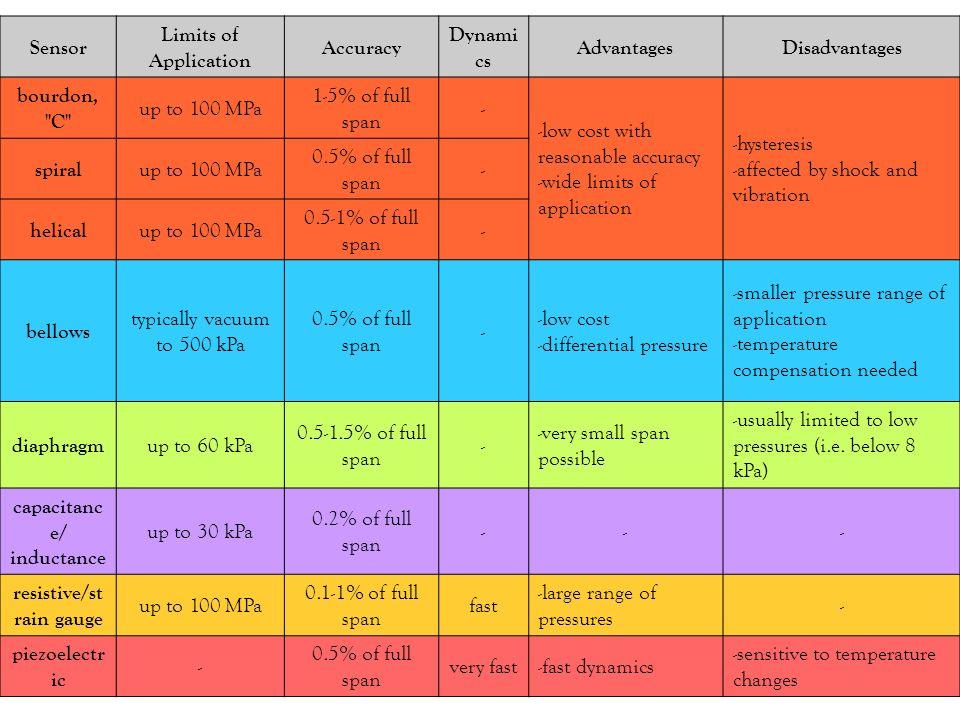 Sensor Limits of Application Accuracy Dynami cs AdvantagesDisadvantages bourdon,