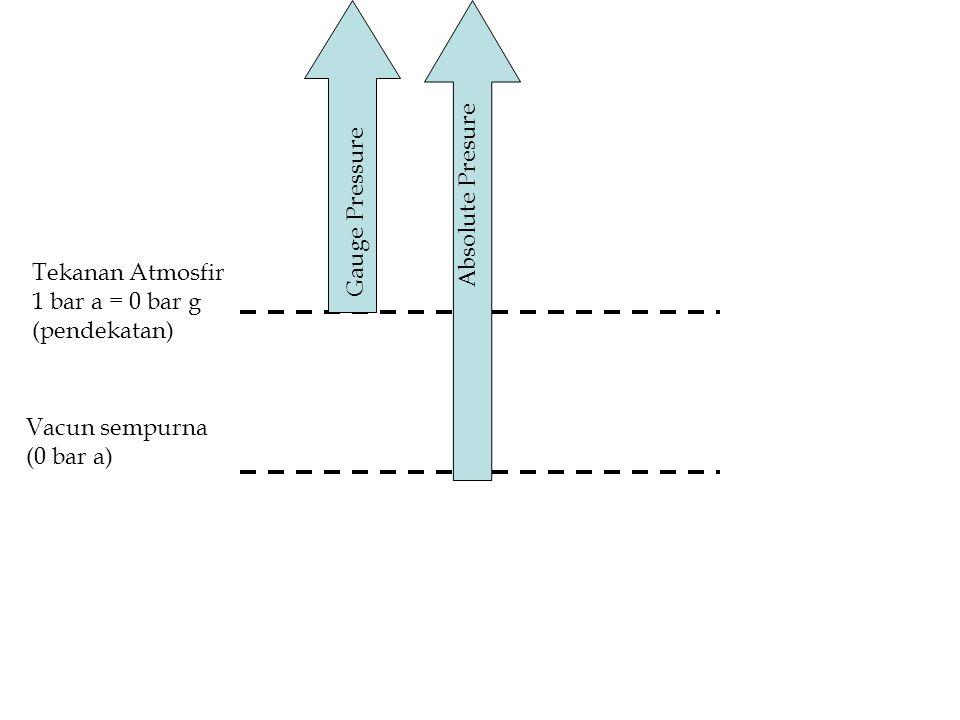 Tekanan Atmosfir 1 bar a = 0 bar g (pendekatan) Vacun sempurna (0 bar a) Gauge Pressure Absolute Presure