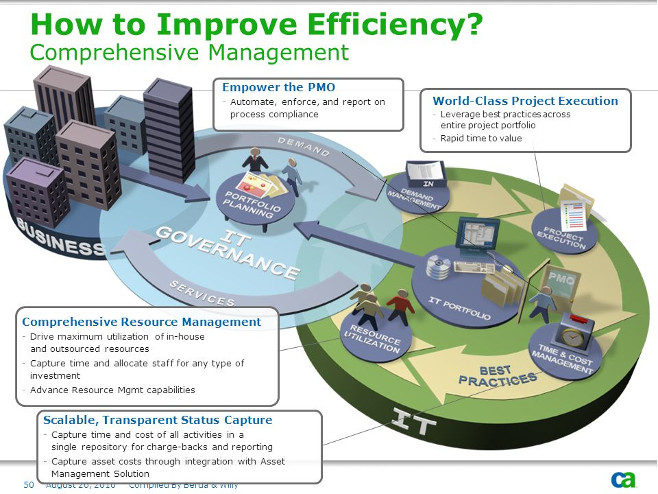 August 26, 2010 Compiled By Berda & Willy How to Improve Efficiency.