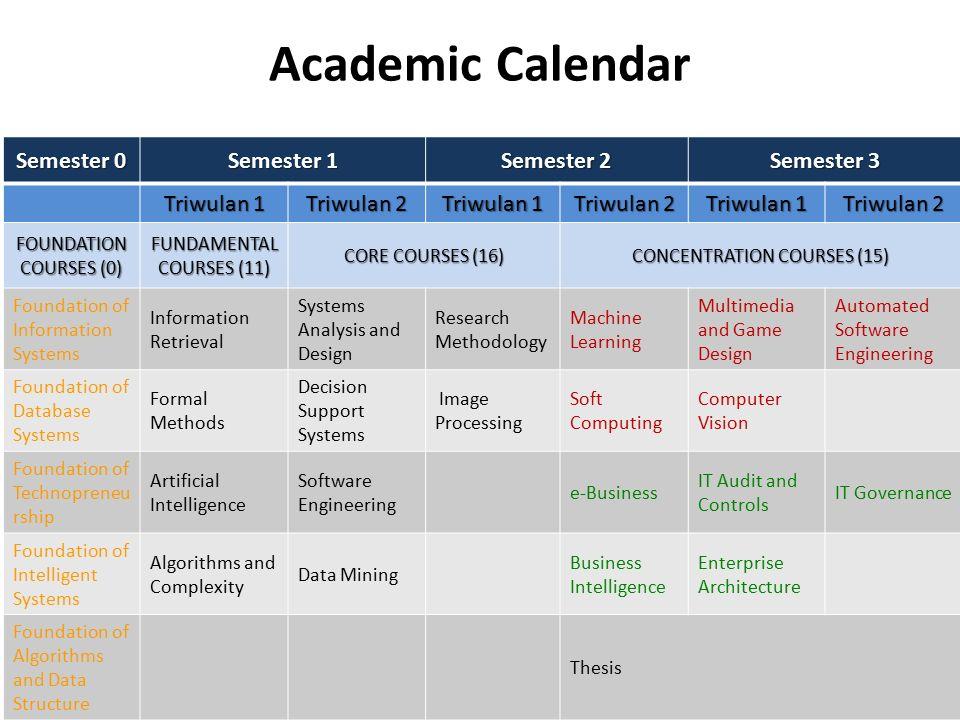 Academic Calendar Semester 0 Semester 1 Semester 2 Semester 3 Triwulan 1 Triwulan 2 Triwulan 1 Triwulan 2 Triwulan 1 Triwulan 2 FOUNDATION COURSES (0)