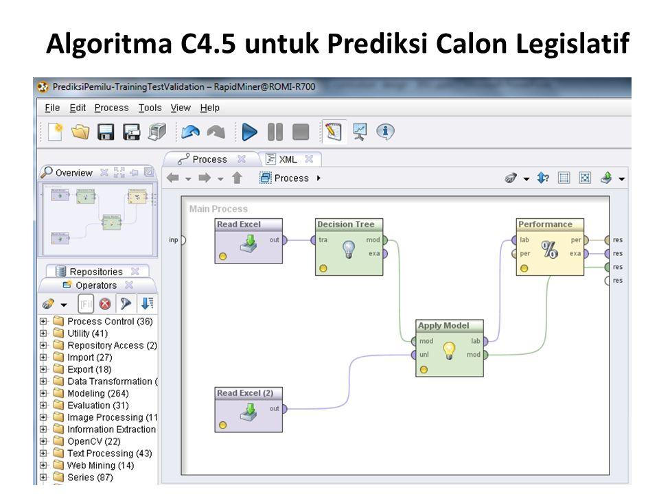 Algoritma C4.5 untuk Prediksi Calon Legislatif