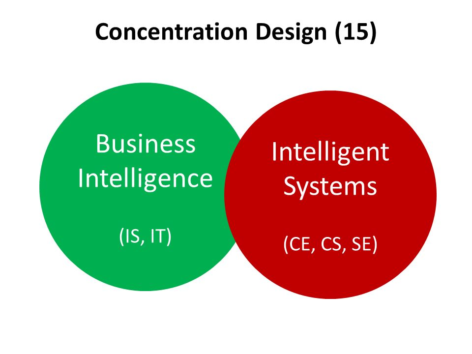 Concentration Design (15) Business Intelligence (IS, IT) Intelligent Systems (CE, CS, SE)
