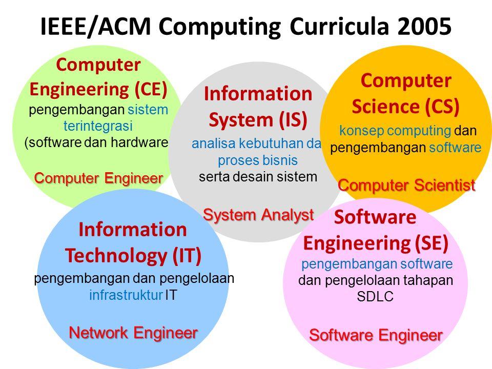 Information Systems vs Computer Science Information Systems (IS): IS, IT aspek manusia, organisasi, manajemen dan pemanfaatan metode computing Computer Science (CS): CS, CE, SE aspek teknis dari metode computing