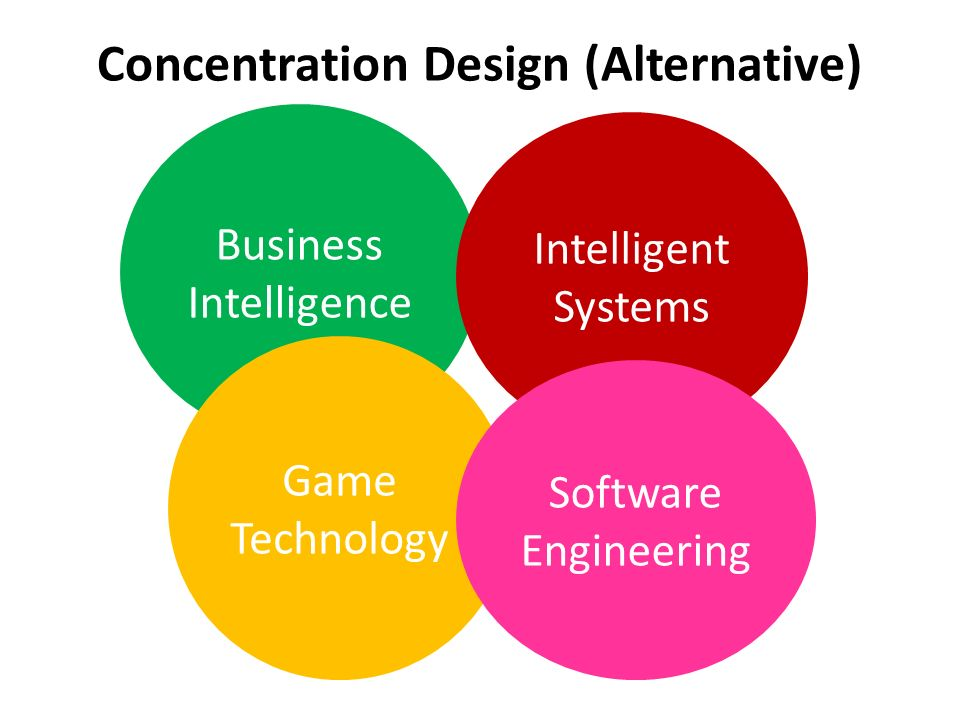 Concentration Design (Alternative) Business Intelligence Intelligent Systems Game Technology Software Engineering