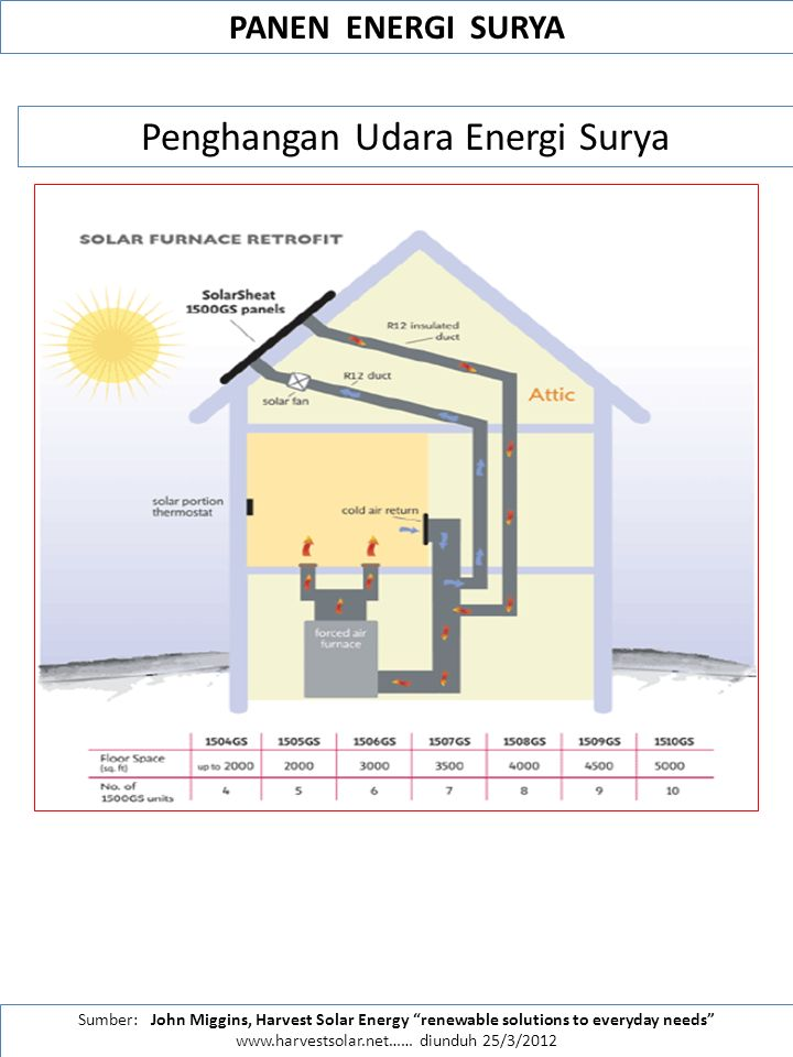 "Sumber: John Miggins, Harvest Solar Energy ""renewable solutions to everyday needs"" www.harvestsolar.net…… diunduh 25/3/2012 Penghangan Udara Energi Su"