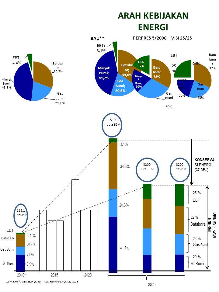 KEBIJAKAN UTAMA ENERGI 1.Konservasi Energi untuk meningkatkan efisiensi penggunaan energi di sisi suplai dan pemanfaatan ( Demand Side ).