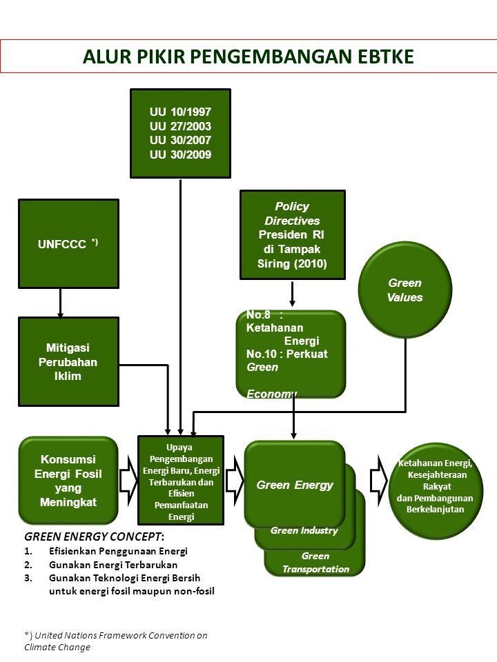 SISTEM PENYEDIAAN DAN PEMANFAATAN ENERGI NASIONAL (Dengan Pendekatan Supply Side Management) Energi Hijau sebagai alternatif) Pengangk utan / Penyalura n INDUSTRI ENERGI PRIMER Pembangk itan Tenaga Listrik OTORIT AS GEOLO GI Pemanfaatan Energi Belum Efisien Bah an Bak u Nab ati