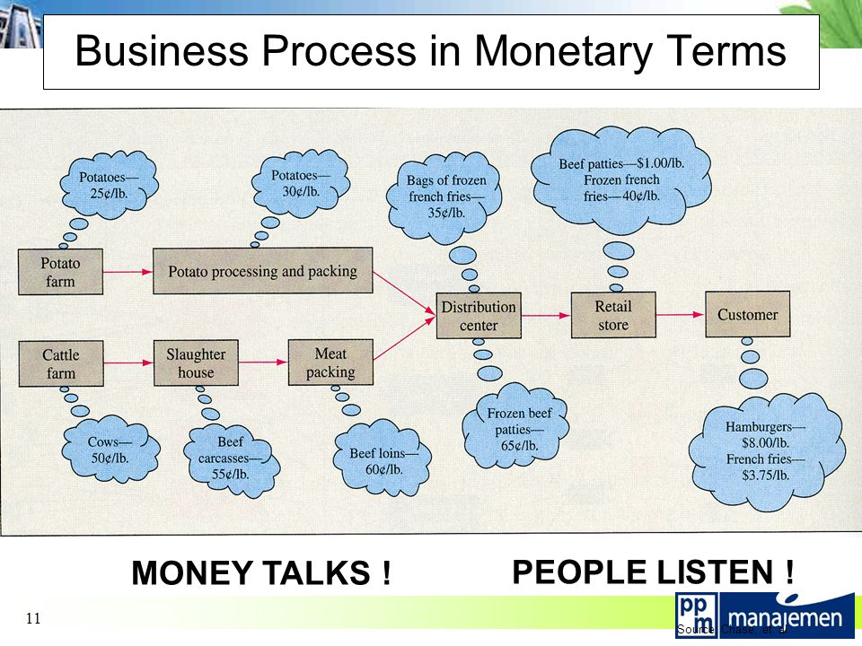 11 Business Process in Monetary Terms MONEY TALKS ! PEOPLE LISTEN ! Source: Chase, et. al