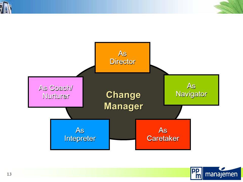 13 ChangeManager AsDirector AsNavigator AsCaretaker As Coach/ Nurturer AsIntepreter