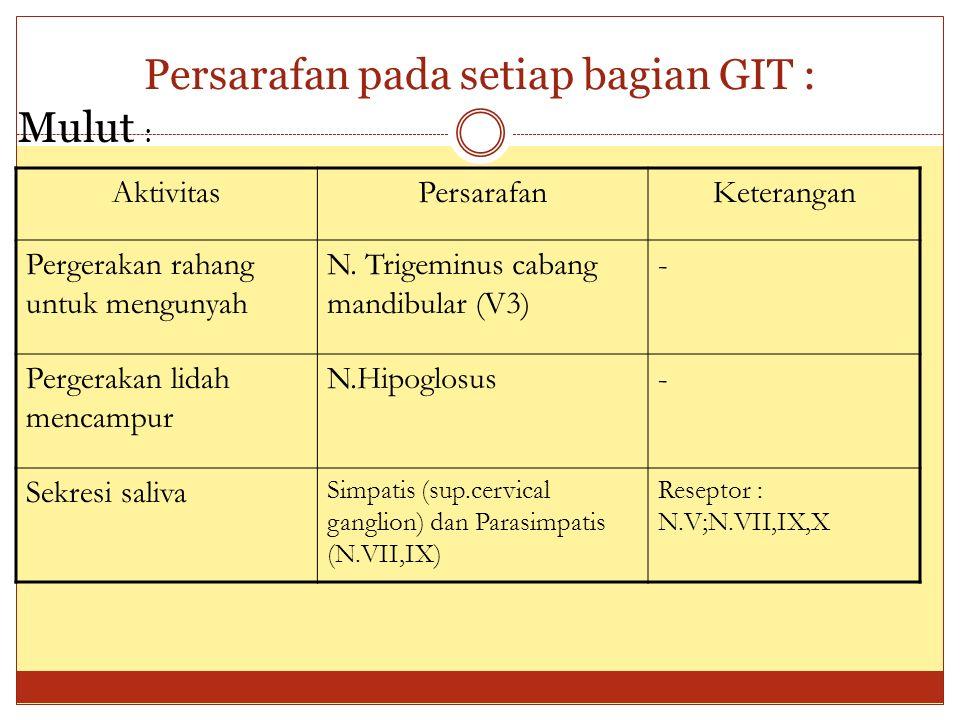 Persarafan pada setiap bagian GIT : Mulut : AktivitasPersarafanKeterangan Pergerakan rahang untuk mengunyah N. Trigeminus cabang mandibular (V3) - Per