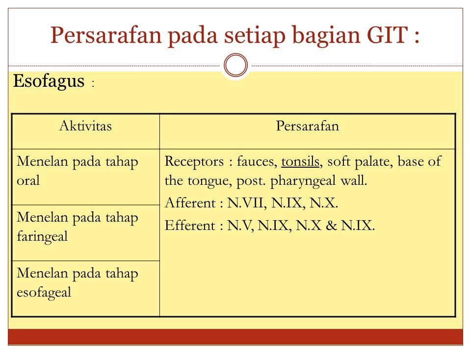 Persarafan pada setiap bagian GIT : Esofagus : AktivitasPersarafan Menelan pada tahap oral Receptors : fauces, tonsils, soft palate, base of the tongu
