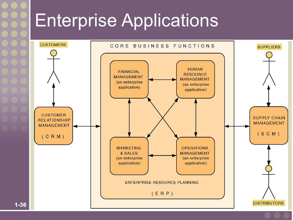 1-36 Enterprise Applications