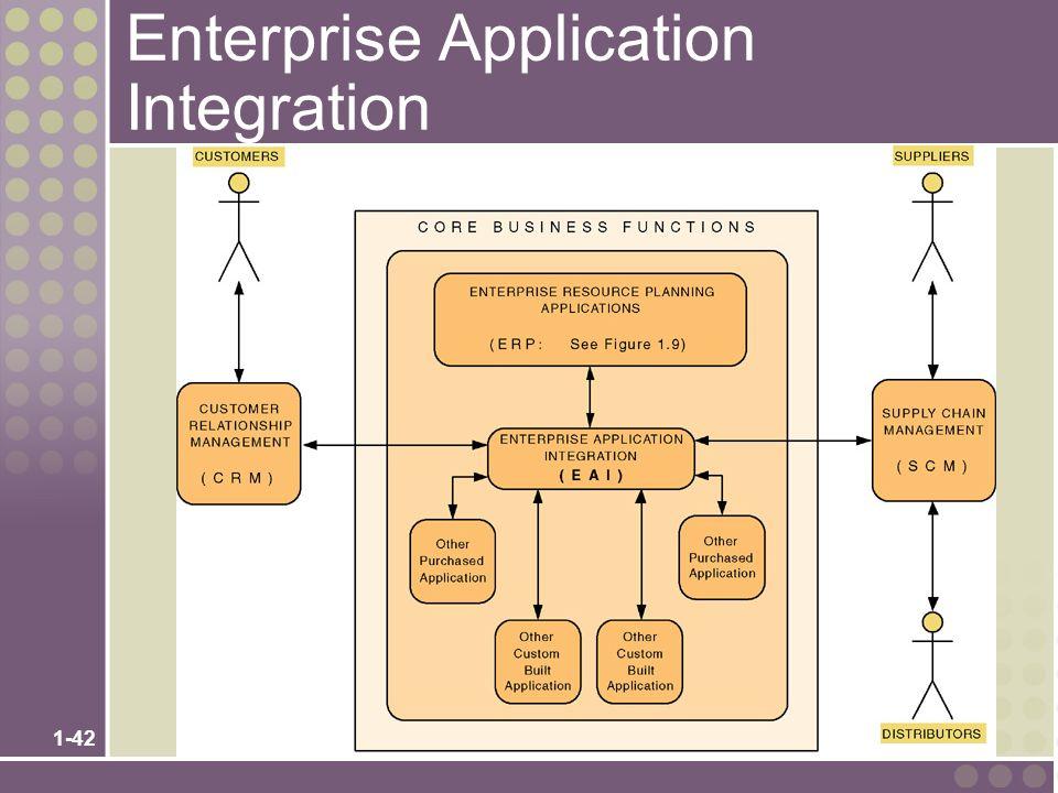 1-42 Enterprise Application Integration