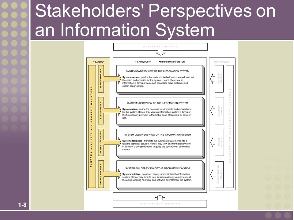 1-19 Other Stakeholders External Service Provider (ESP) – a systems analyst, system designer, or system builder who sells his or her expertise and experience to other businesses to help those businesses purchase, develop, or integrate their information systems solutions; may be affiliated with a consulting or services organization.