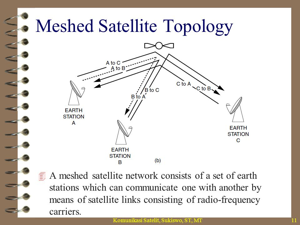 Meshed Satellite Topology  A meshed satellite network can rely on a transparent or a regenerative satellite.