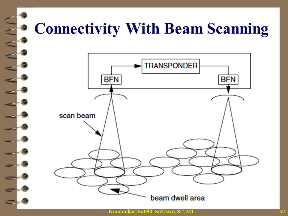 Connectivity With Beam Scanning Komunikasi Satelit, Sukiswo, ST, MT52