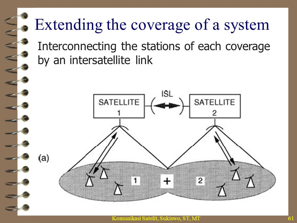 Extending the coverage of a system Komunikasi Satelit, Sukiswo, ST, MT62 interconnecting, without an intersatellite link, by a station common to the two networks