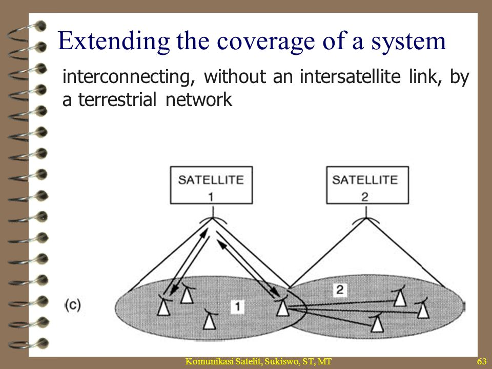 Extending the coverage of a system Komunikasi Satelit, Sukiswo, ST, MT63 interconnecting, without an intersatellite link, by a terrestrial network