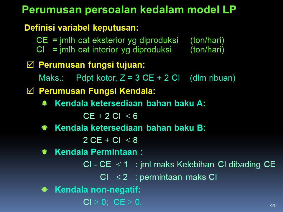 20 Definisi variabel keputusan: CE = jmlh cat eksterior yg diproduksi (ton/hari) CI = jmlh cat interior yg diproduksi (ton/hari) Perumusan persoalan kedalam model LP  Perumusan fungsi tujuan: Maks.: Pdpt kotor, Z = 3 CE + 2 CI (dlm ribuan)  Perumusan Fungsi Kendala:  Kendala ketersediaan bahan baku A: CE + 2 CI  6  Kendala ketersediaan bahan baku B: 2 CE + CI  8  Kendala Permintaan : CI - CE  1 : jml maks Kelebihan CI dibading CE CI  2 : permintaan maks CI  Kendala non-negatif: CI  0; CE  0.