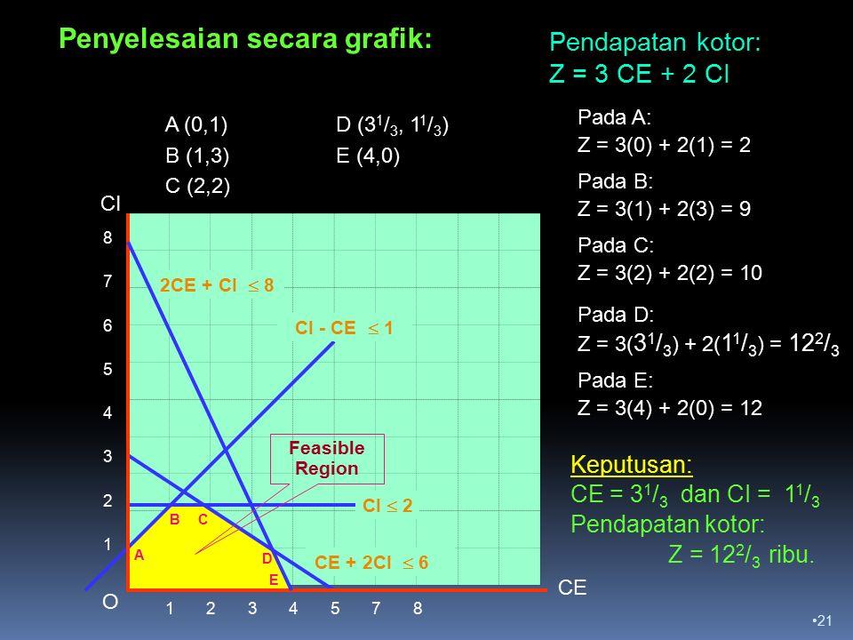 21 8765432187654321 1 2 3 4 5 7 8 CE CI 2CE + CI  8 CE + 2CI  6 Pada A: Z = 3(0) + 2(1) = 2 Pendapatan kotor: Z = 3 CE + 2 CI O Keputusan: CE = 3 1 / 3 dan CI = 1 1 / 3 Pendapatan kotor: Z = 12 2 / 3 ribu.