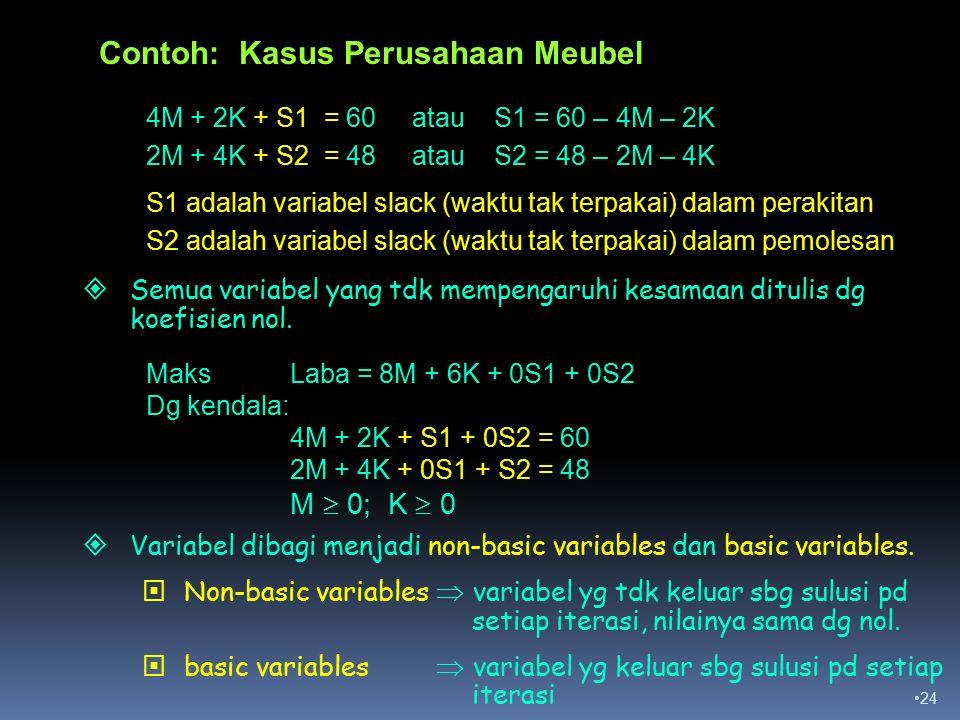 24 4M + 2K + S1 = 60 atau S1 = 60 – 4M – 2K 2M + 4K + S2 = 48 atau S2 = 48 – 2M – 4K S1 adalah variabel slack (waktu tak terpakai) dalam perakitan S2 adalah variabel slack (waktu tak terpakai) dalam pemolesan  Semua variabel yang tdk mempengaruhi kesamaan ditulis dg koefisien nol.