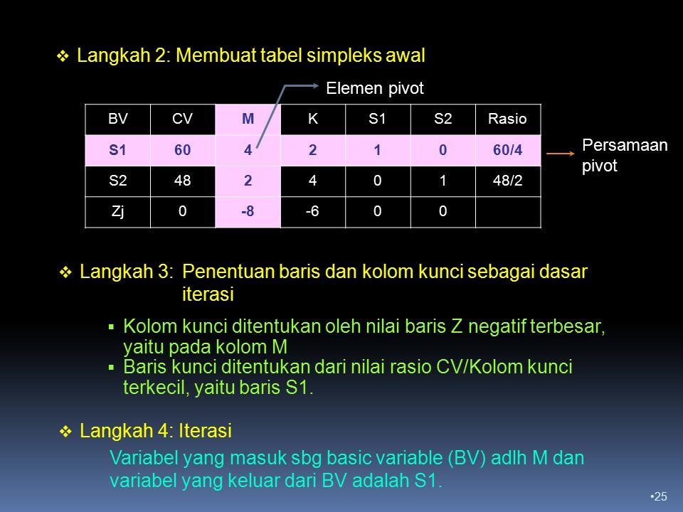 25  Langkah 2: Membuat tabel simpleks awal BVCVMKS1S2Rasio S160421060/4 S248240148/2 Zj0-8-600  Kolom kunci ditentukan oleh nilai baris Z negatif terbesar, yaitu pada kolom M  Baris kunci ditentukan dari nilai rasio CV/Kolom kunci terkecil, yaitu baris S1.