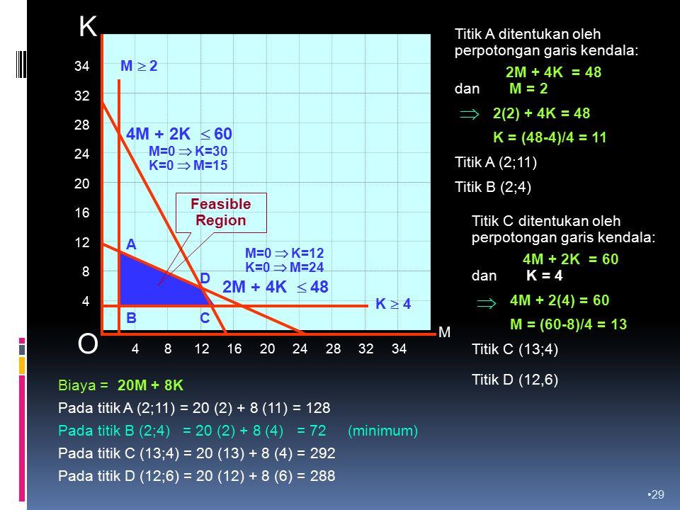29 34 32 28 24 20 16 12 8 4 4 8 12 16 20 24 28 32 34 M K 4M + 2K  60 2M + 4K  48 A O M=0  K=12 K=0  M=24 M=0  K=30 K=0  M=15 K  4 M  2 BC D Feasible Region Titik A ditentukan oleh perpotongan garis kendala: 2M + 4K = 48 dan M = 2 2(2) + 4K = 48 K = (48-4)/4 = 11 Titik A (2;11)  Titik B (2;4) Titik C ditentukan oleh perpotongan garis kendala: 4M + 2K = 60 dan K = 4 4M + 2(4) = 60 M = (60-8)/4 = 13 Titik C (13;4) Titik D (12,6) Biaya = 20M + 8K Pada titik A (2;11) = 20 (2) + 8 (11) = 128 Pada titik B (2;4) = 20 (2) + 8 (4) = 72 (minimum) Pada titik C (13;4) = 20 (13) + 8 (4) = 292 Pada titik D (12;6) = 20 (12) + 8 (6) = 288 