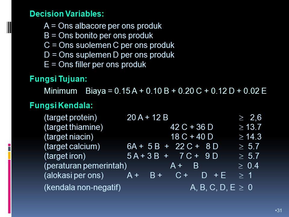 31 Decision Variables: Fungsi Tujuan: Fungsi Kendala: A = Ons albacore per ons produk B = Ons bonito per ons produk C = Ons suolemen C per ons produk D = Ons suplemen D per ons produk E = Ons filler per ons produk Minimum Biaya = 0.15 A + 0.10 B + 0.20 C + 0.12 D + 0.02 E (target protein) 20 A + 12 B  2,6 (target thiamine) 42 C + 36 D  13.7 (target niacin) 18 C + 40 D  14.3 (target calcium) 6A + 5 B + 22 C + 8 D  5.7 (target iron) 5 A + 3 B + 7 C + 9 D  5.7 (peraturan pemerintah) A + B  0.4 (alokasi per ons) A + B + C + D + E  1 (kendala non-negatif) A, B, C, D, E  0