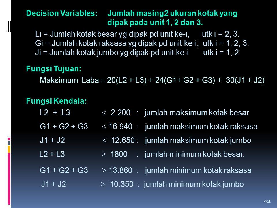34 Decision Variables: Jumlah masing2 ukuran kotak yang dipak pada unit 1, 2 dan 3.