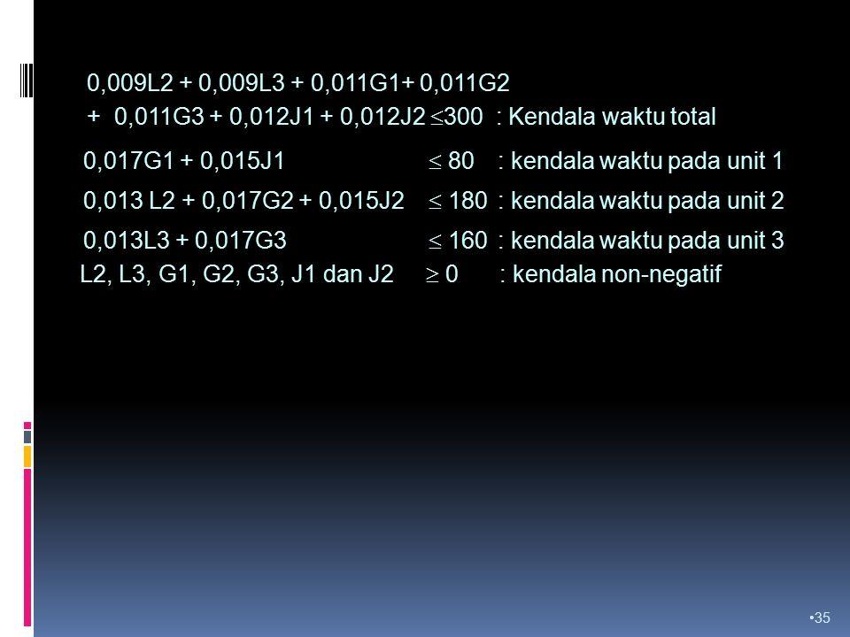 35 0,017G1 + 0,015J1  80 : kendala waktu pada unit 1 0,013 L2 + 0,017G2 + 0,015J2  180 : kendala waktu pada unit 2 0,013L3 + 0,017G3  160 : kendala waktu pada unit 3 0,009L2 + 0,009L3 + 0,011G1+ 0,011G2 + 0,011G3 + 0,012J1 + 0,012J2  300 : Kendala waktu total L2, L3, G1, G2, G3, J1 dan J2  0 : kendala non-negatif