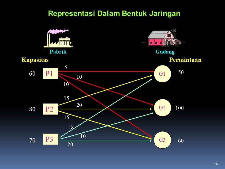 41 PabrikGudang PermintaanKapasitas P1 P2 P3 G1 G2 G3 80 60 70 100 50 60 Representasi Dalam Bentuk Jaringan 5 10 15 20 15 5 10 20