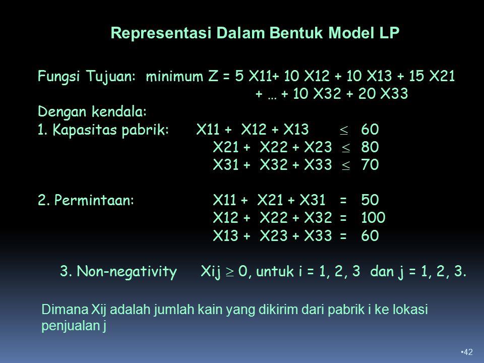 42 Fungsi Tujuan: minimum Z = 5 X11+ 10 X12 + 10 X13 + 15 X21 + … + 10 X32 + 20 X33 Dengan kendala: 1.