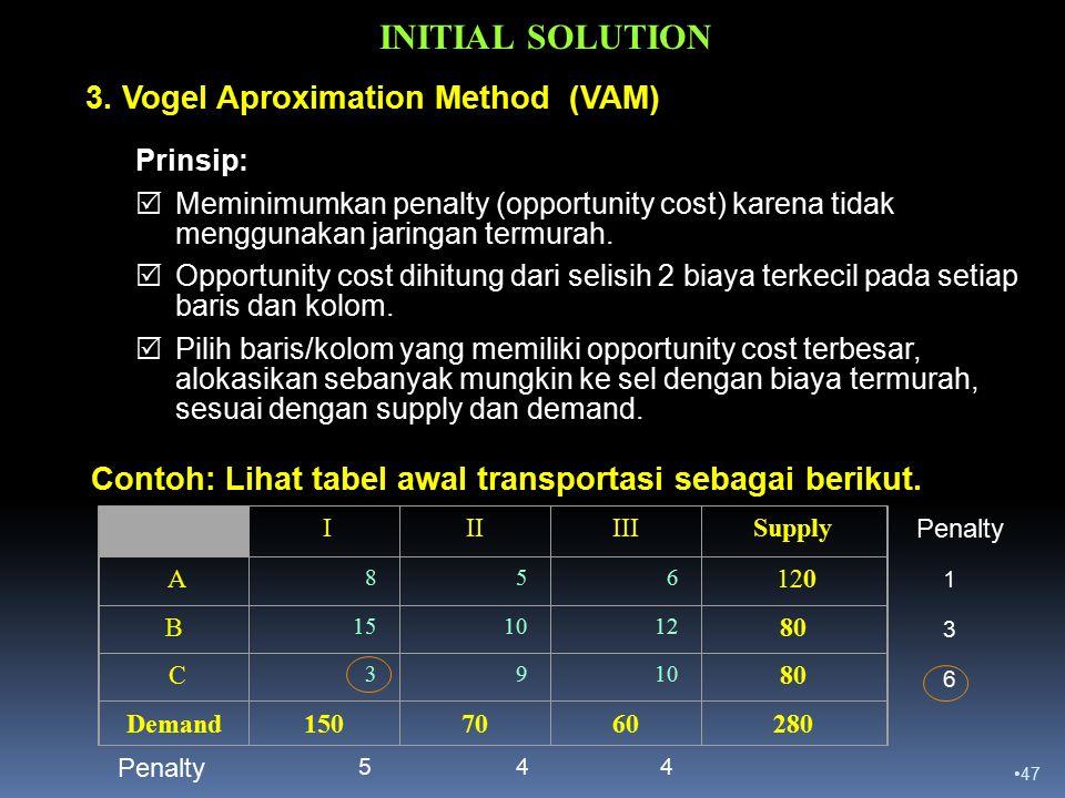 47 INITIAL SOLUTION Prinsip:  Meminimumkan penalty (opportunity cost) karena tidak menggunakan jaringan termurah.