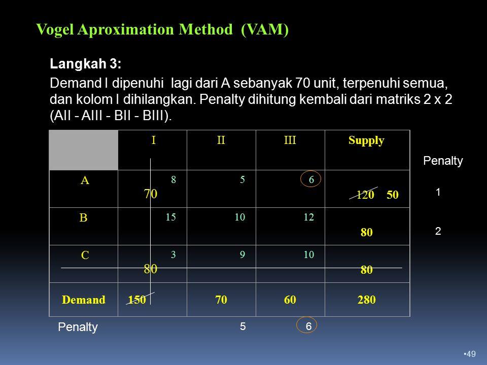 49 Vogel Aproximation Method (VAM) III III Supply A 8 70 5 6 120 50 B 15 10 12 80 C 3 80 9 10 80 Demand1507060280 1 2 Penalty 56 Langkah 3: Demand I dipenuhi lagi dari A sebanyak 70 unit, terpenuhi semua, dan kolom I dihilangkan.