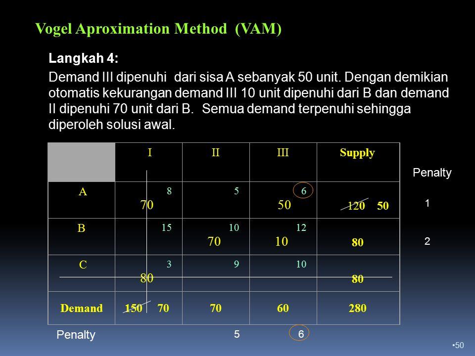 50 Vogel Aproximation Method (VAM) III III Supply A 8 70 5 6 50 120 50 B 15 10 70 12 10 80 C 3 80 9 10 80 Demand150 707060280 1 2 Penalty 56 Langkah 4: Demand III dipenuhi dari sisa A sebanyak 50 unit.