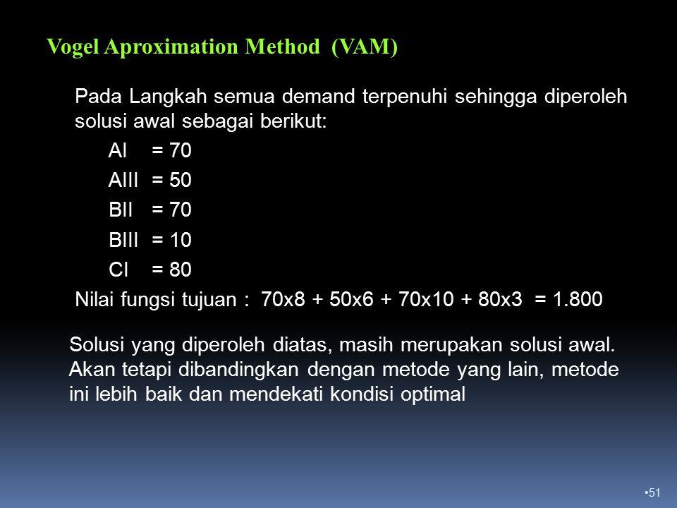 51 Vogel Aproximation Method (VAM) Pada Langkah semua demand terpenuhi sehingga diperoleh solusi awal sebagai berikut: AI = 70 AIII = 50 BII = 70 BIII = 10 CI = 80 Nilai fungsi tujuan : 70x8 + 50x6 + 70x10 + 80x3 = 1.800 Solusi yang diperoleh diatas, masih merupakan solusi awal.