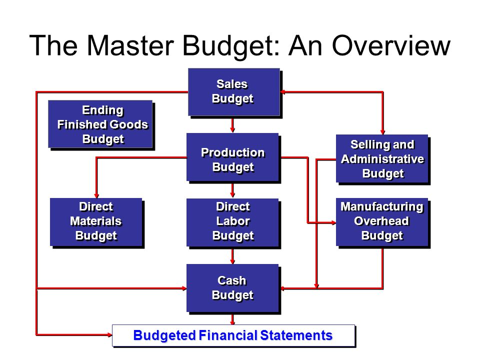 The Master Budget: An Overview Production Budget Production Budget Selling and Administrative Budget Selling and Administrative Budget Direct Materials Budget Direct Materials Budget Manufacturing Overhead Budget Manufacturing Overhead Budget Direct Labor Budget Direct Labor Budget Cash Budget Cash Budget Sales Budget Sales Budget Budgeted Financial Statements Ending Finished Goods Budget Ending Finished Goods Budget
