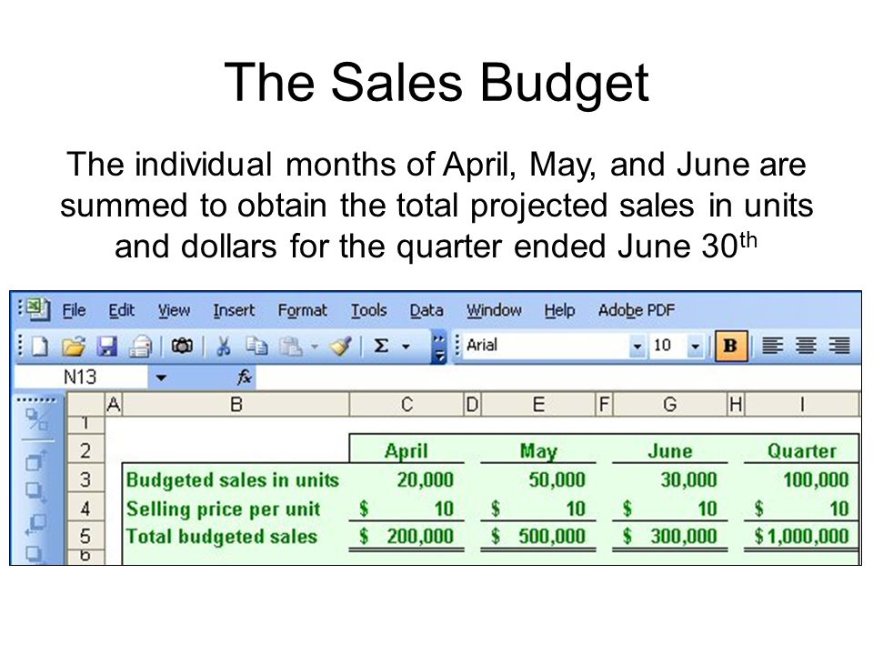 The Sales Budget The individual months of April, May, and June are summed to obtain the total projected sales in units and dollars for the quarter ended June 30 th