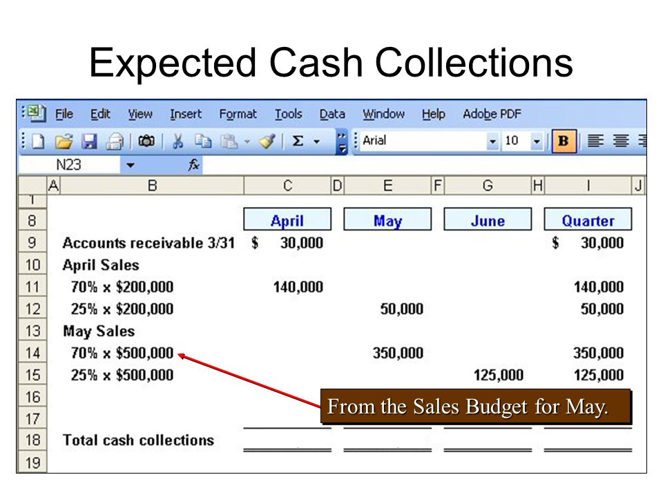 Expected Cash Collections From the Sales Budget for May.
