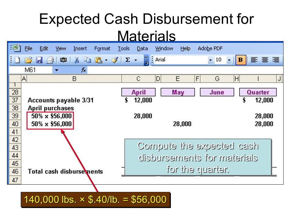 140,000 lbs. × $.40/lb. = $56,000 Compute the expected cash disbursements for materials for the quarter.