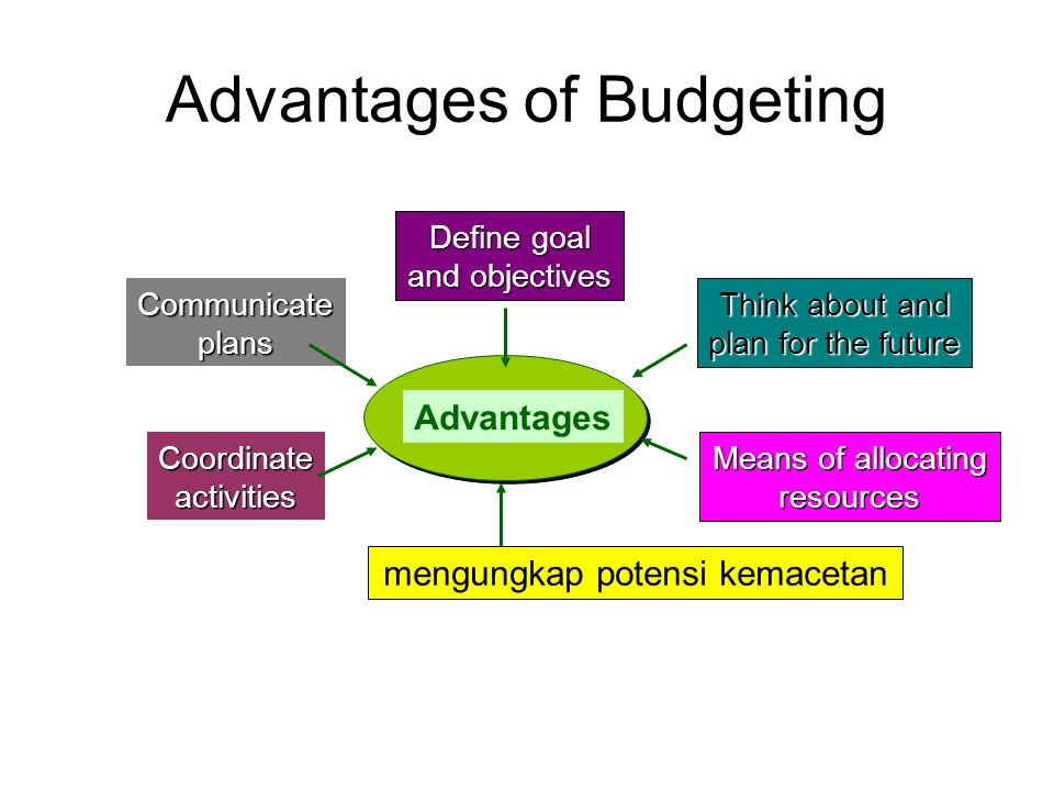 Advantages of Budgeting Advantages Define goal and objectives mengungkap potensi kemacetan Coordinateactivities Communicateplans Think about and plan for the future Means of allocating resources