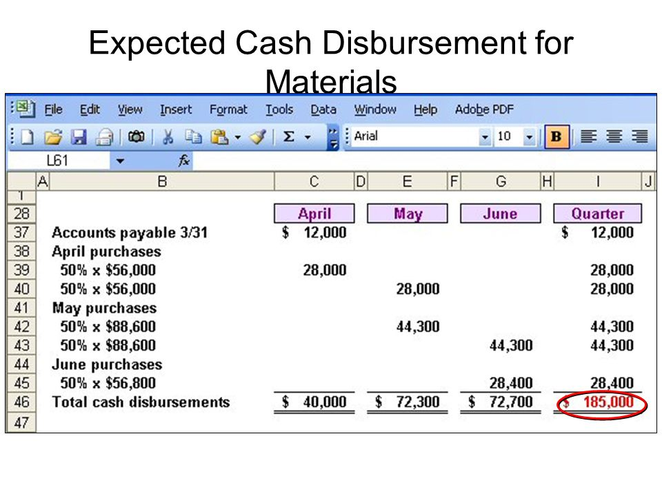Expected Cash Disbursement for Materials