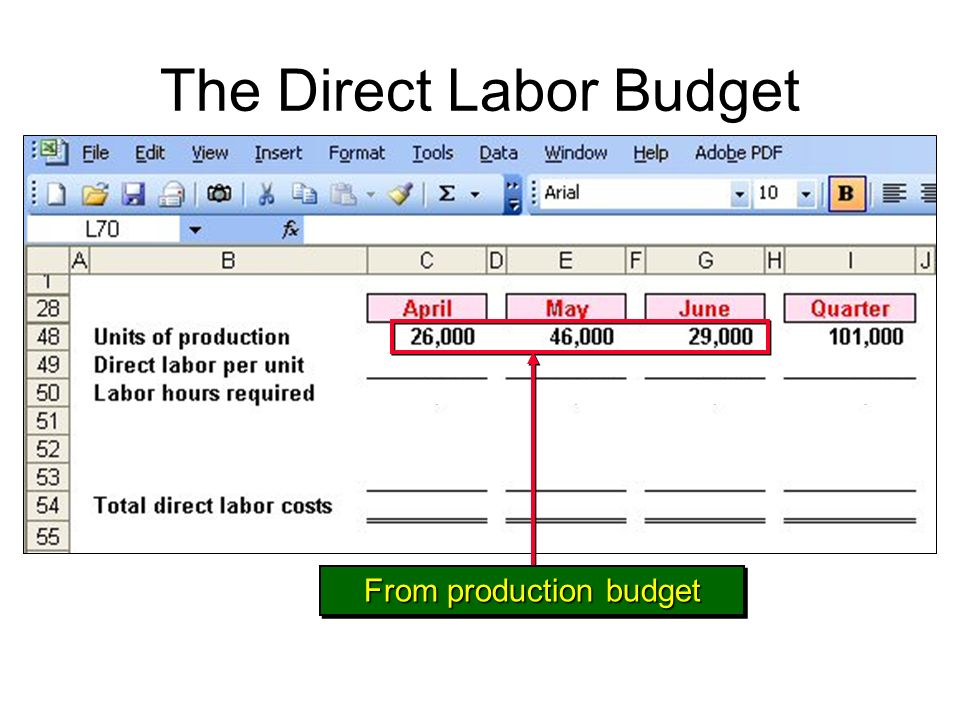 The Direct Labor Budget From production budget