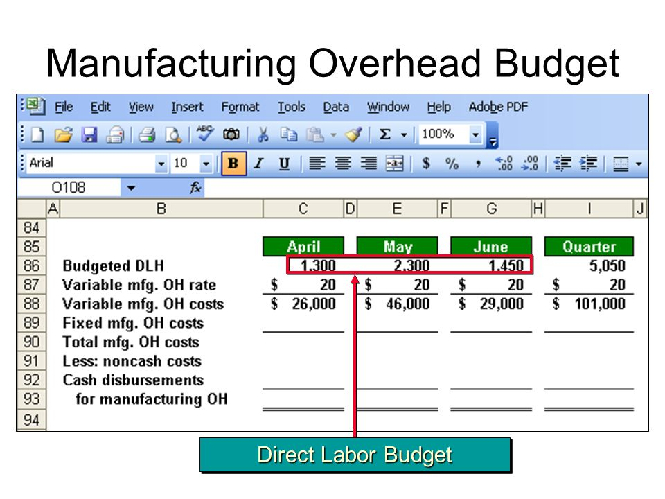 Manufacturing Overhead Budget Direct Labor Budget