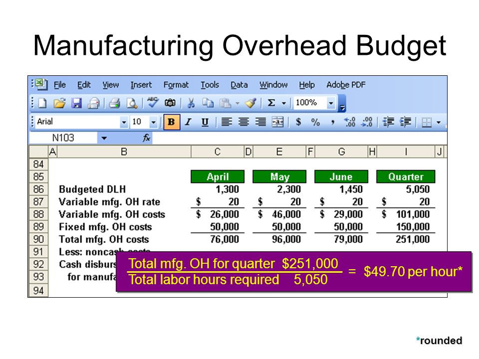 Manufacturing Overhead Budget Total mfg. OH for quarter $251,000 Total labor hours required 5,050 = $49.70 per hour* *rounded