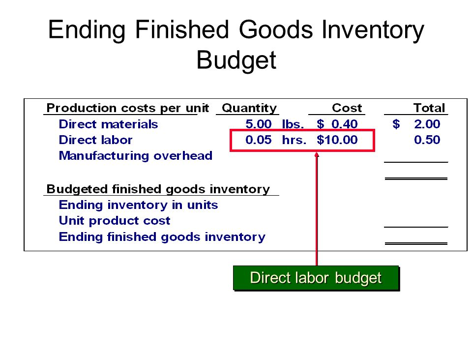 Ending Finished Goods Inventory Budget Direct labor budget